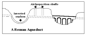 Crosssection of an Aqueduct